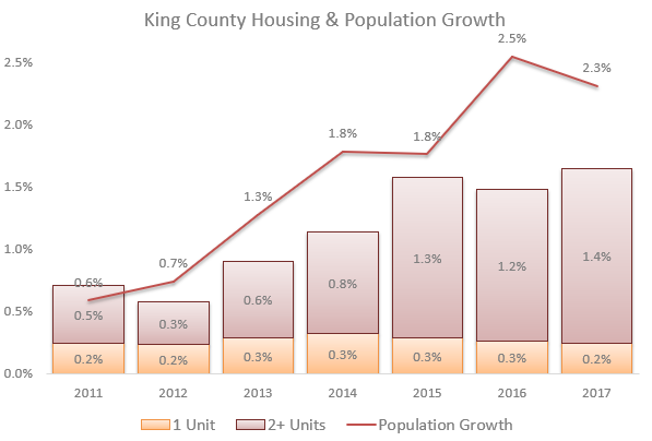 KC_HousingPopGrowth