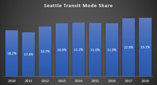 Transit_Mode_Share1